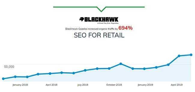 Affordable SEO for retail Industry