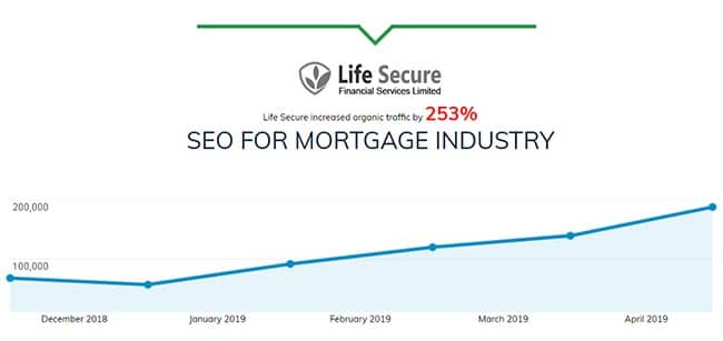Affordable SEO for Mortgage Industry